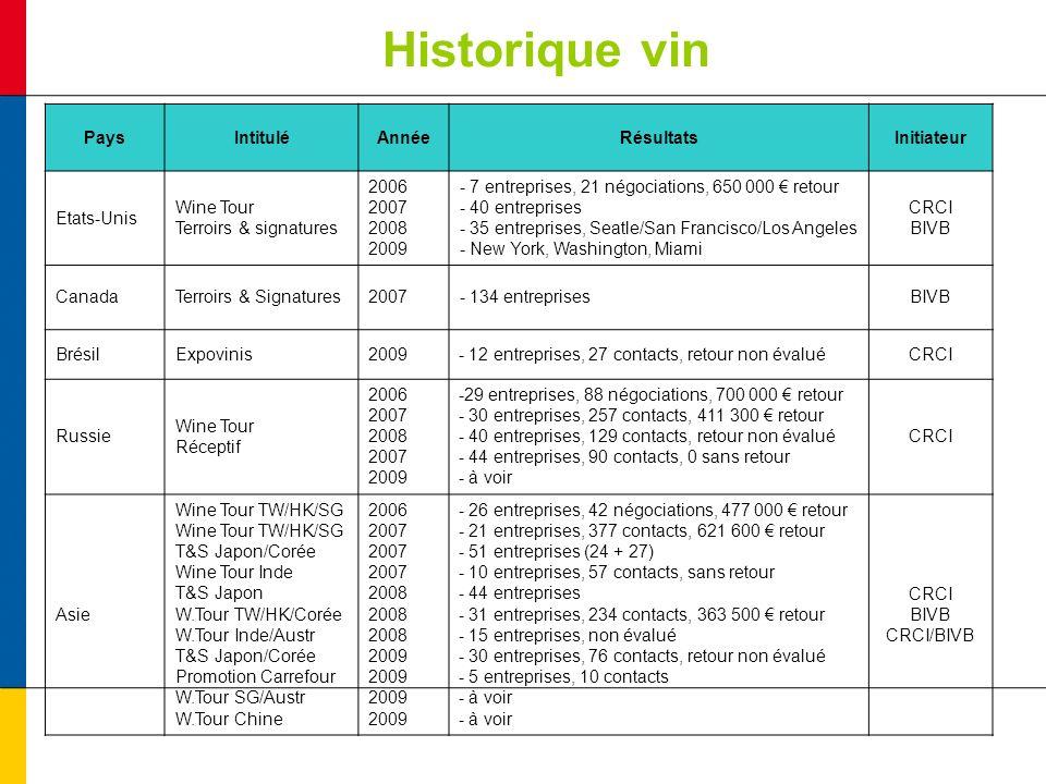 Historique vin PaysIntituléAnnéeRésultatsInitiateur Etats-Unis Wine Tour Terroirs & signatures 2006 2007 2008 2009 - 7 entreprises, 21 négociations, 6