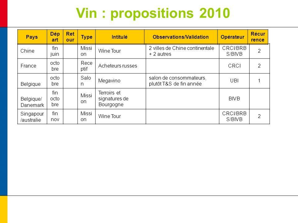 Vin : propositions 2010 Pays Dép art Ret our TypeIntituléObservations/ValidationOpérateur Récur rence Chine fin juin Missi on Wine Tour 2 villes de Ch