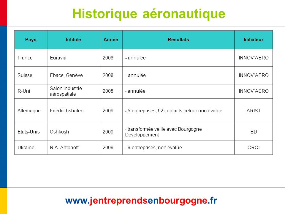 Historique aéronautique www.jentreprendsenbourgogne.fr PaysIntituléAnnéeRésultatsInitiateur FranceEuravia2008- annuléeINNOVAERO SuisseEbace, Genève2008- annuléeINNOVAERO R-Uni Salon industrie aérospatiale 2008- annuléeINNOVAERO AllemagneFriedrichshafen2009- 5 entreprises, 92 contacts, retour non évaluéARIST Etats-UnisOshkosh2009 - transformée veille avec Bourgogne Développement BD UkraineR.A.