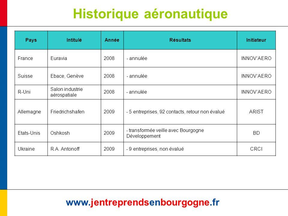 Historique aéronautique www.jentreprendsenbourgogne.fr PaysIntituléAnnéeRésultatsInitiateur FranceEuravia2008- annuléeINNOVAERO SuisseEbace, Genève200
