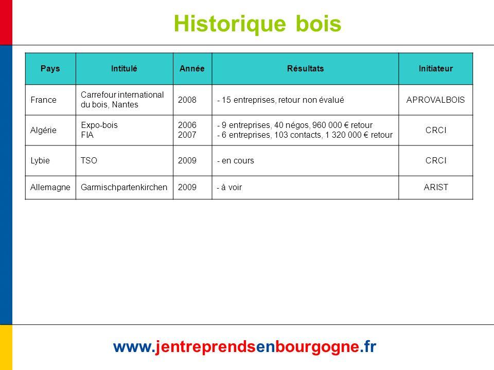 Historique bois www.jentreprendsenbourgogne.fr PaysIntituléAnnéeRésultatsInitiateur France Carrefour international du bois, Nantes 2008- 15 entreprise