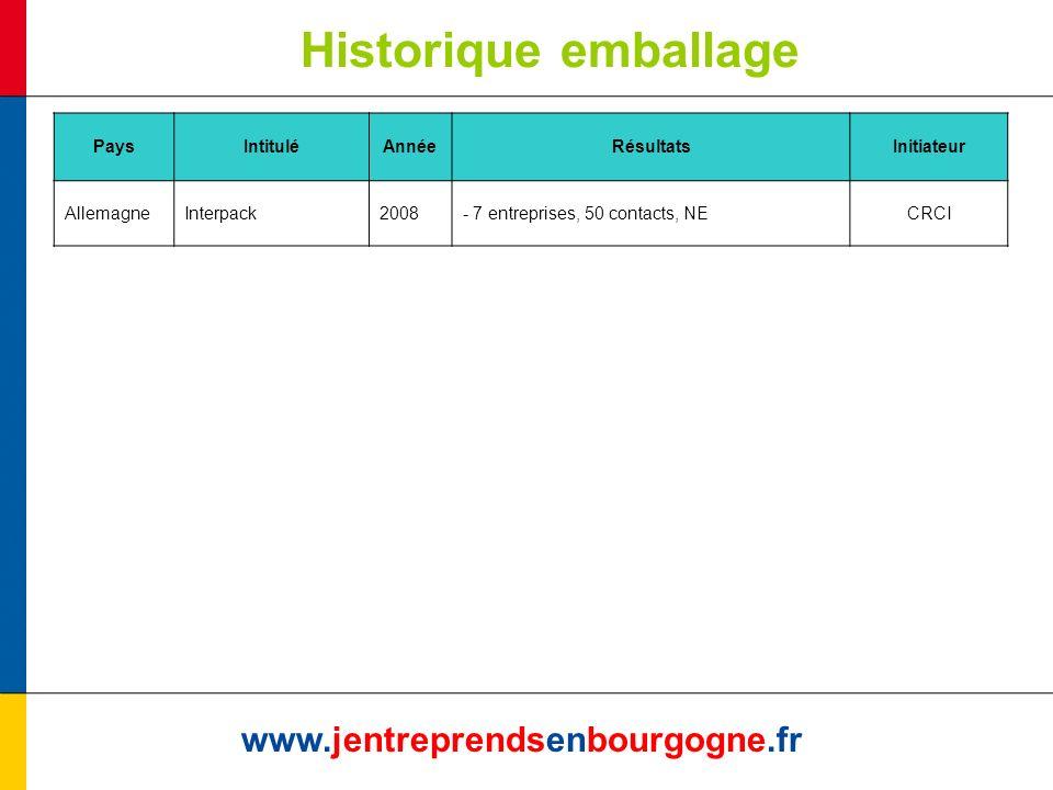 Historique emballage www.jentreprendsenbourgogne.fr PaysIntituléAnnéeRésultatsInitiateur AllemagneInterpack2008- 7 entreprises, 50 contacts, NECRCI