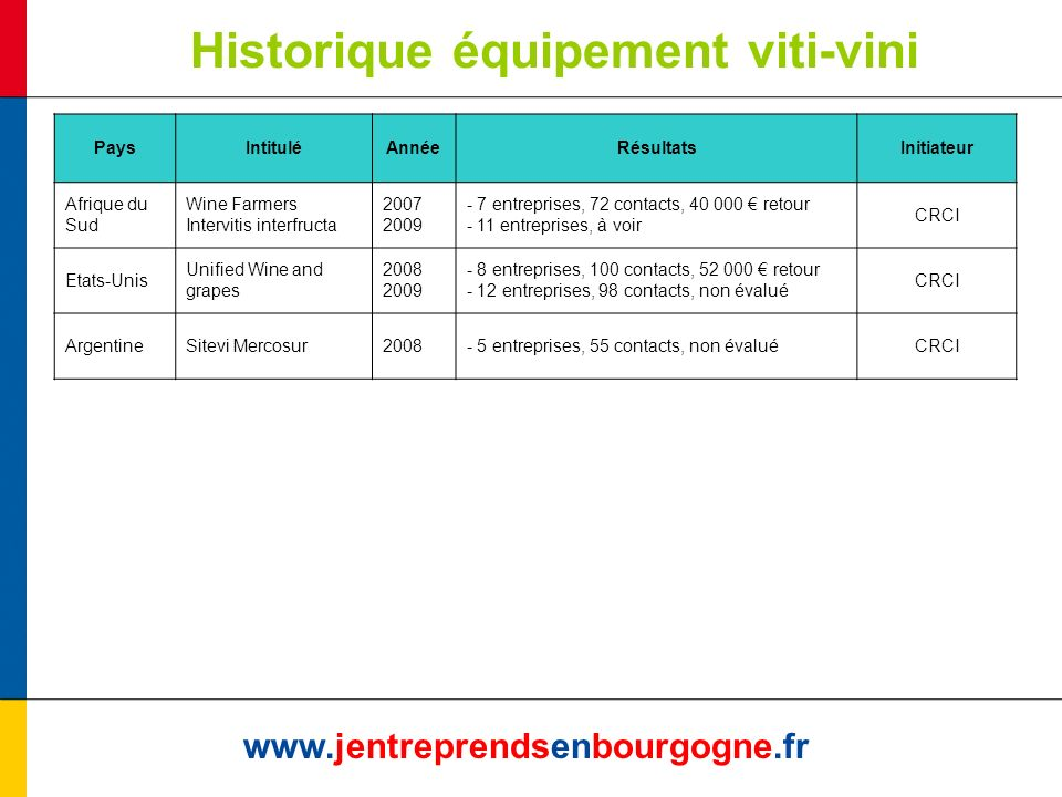 Historique équipement viti-vini www.jentreprendsenbourgogne.fr PaysIntituléAnnéeRésultatsInitiateur Afrique du Sud Wine Farmers Intervitis interfructa 2007 2009 - 7 entreprises, 72 contacts, 40 000 retour - 11 entreprises, à voir CRCI Etats-Unis Unified Wine and grapes 2008 2009 - 8 entreprises, 100 contacts, 52 000 retour - 12 entreprises, 98 contacts, non évalué CRCI ArgentineSitevi Mercosur2008- 5 entreprises, 55 contacts, non évaluéCRCI