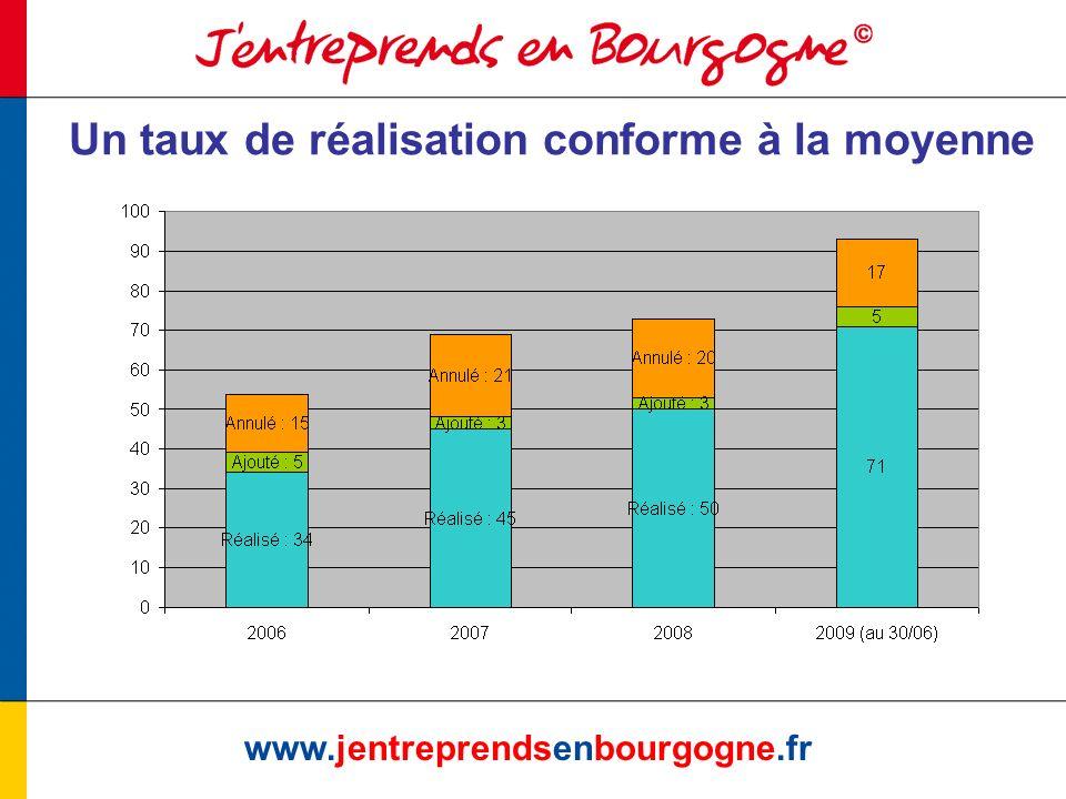 Historique éco-industrie www.jentreprendsenbourgogne.fr PaysIntituléAnnéeRésultatsInitiateur