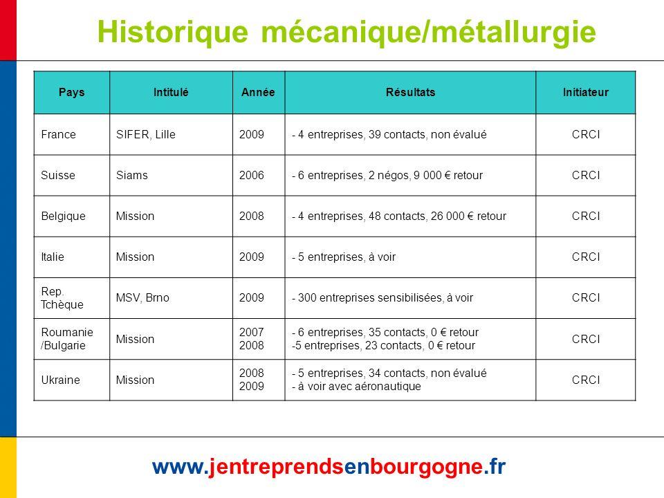 Historique mécanique/métallurgie www.jentreprendsenbourgogne.fr PaysIntituléAnnéeRésultatsInitiateur FranceSIFER, Lille2009- 4 entreprises, 39 contact