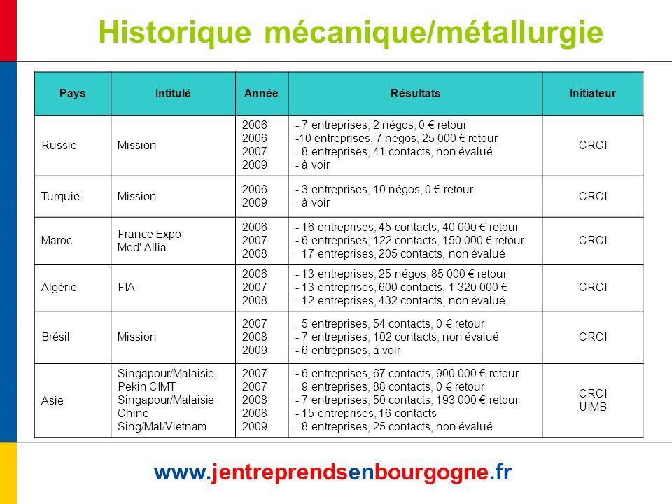 Historique mécanique/métallurgie www.jentreprendsenbourgogne.fr PaysIntituléAnnéeRésultatsInitiateur RussieMission 2006 2007 2009 - 7 entreprises, 2 n