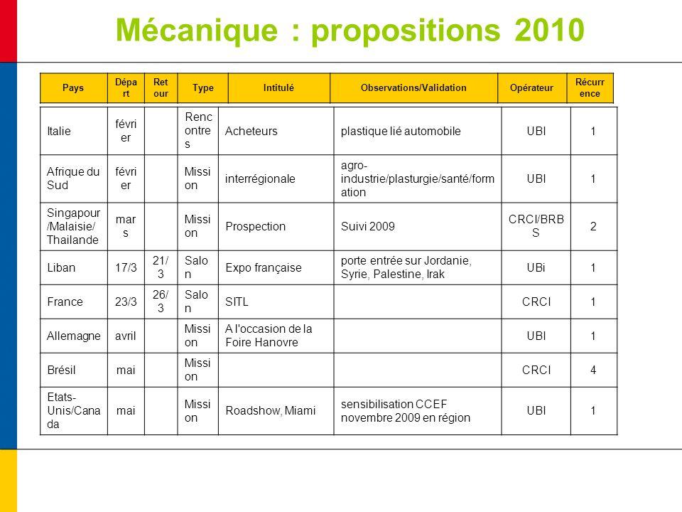 Mécanique : propositions 2010 Pays Dépa rt Ret our TypeIntituléObservations/ValidationOpérateur Récurr ence Italie févri er Renc ontre s Acheteursplas