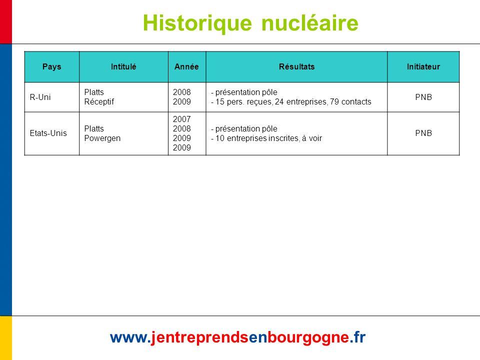 Historique nucléaire www.jentreprendsenbourgogne.fr PaysIntituléAnnéeRésultatsInitiateur R-Uni Platts Réceptif 2008 2009 - présentation pôle - 15 pers.