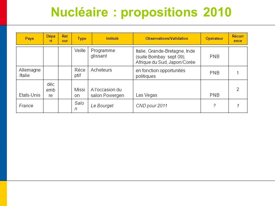 Nucléaire : propositions 2010 Pays Dépa rt Ret our TypeIntituléObservations/ValidationOpérateur Récurr ence VeilleProgramme glissant Italie, Grande-Bretagne, Inde (suite Bombay sept 09), Afrique du Sud, Japon/Corée PNB Allemagne /Italie Réce ptif Acheteursen fonction opportunités politiques PNB1 Etats-Unis déc emb re Missi on A l occasion du salon PowergenLas VegasPNB 2 France Salo n Le BourgetCND pour 2011 1