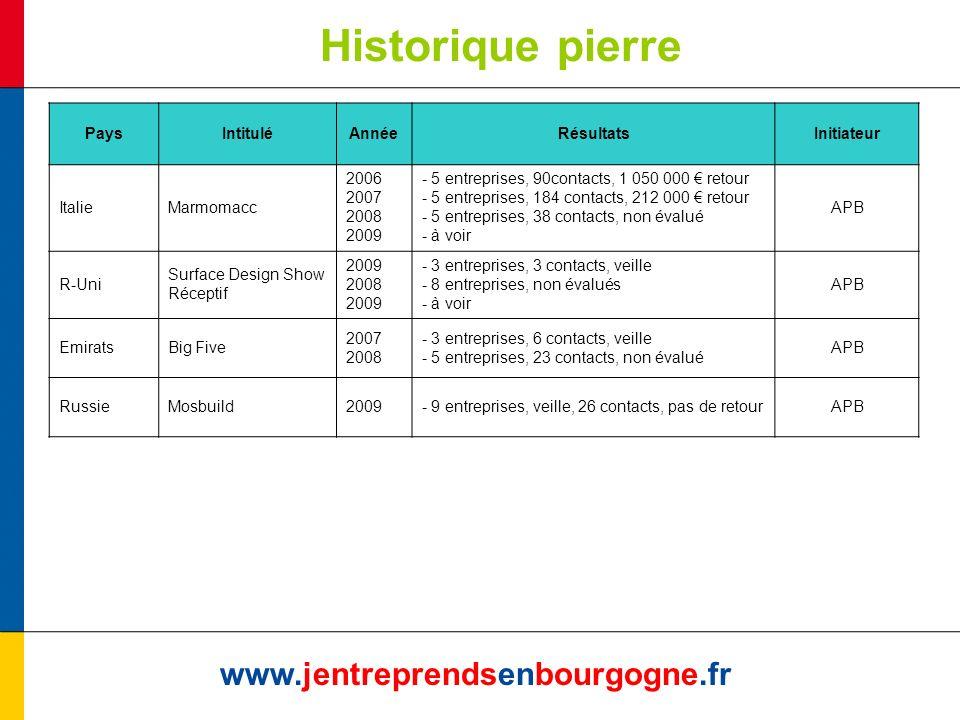 Historique pierre www.jentreprendsenbourgogne.fr PaysIntituléAnnéeRésultatsInitiateur ItalieMarmomacc 2006 2007 2008 2009 - 5 entreprises, 90contacts,