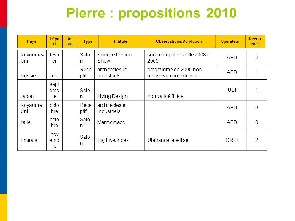 Pierre : propositions 2010 Pays Dépa rt Ret our TypeIntituléObservations/ValidationOpérateur Récurr ence Royaume- Uni févri er Salo n Surface Design Show suite réceptif et veille 2008 et 2009 APB2 Russiemai Réce ptif architectes et industriels programmé en 2009 non réalisé vu contexte éco APB1 Japon sept emb re Salo nLiving Designnon validé filière UBI1 Royaume- Uni octo bre Réce ptif architectes et industriels APB3 Italie octo bre Salo n Marmomacc APB8 Emirats nov emb re Salo n Big Five/IndexUbifrance labelliséCRCI2
