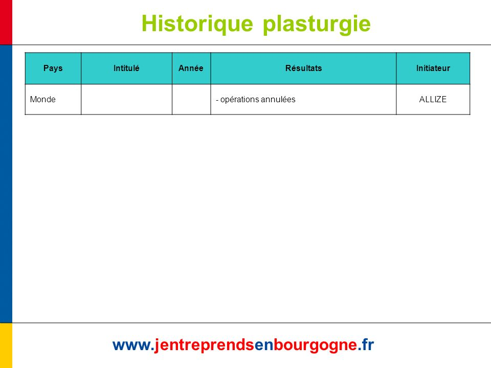 Historique plasturgie www.jentreprendsenbourgogne.fr PaysIntituléAnnéeRésultatsInitiateur Monde- opérations annuléesALLIZE