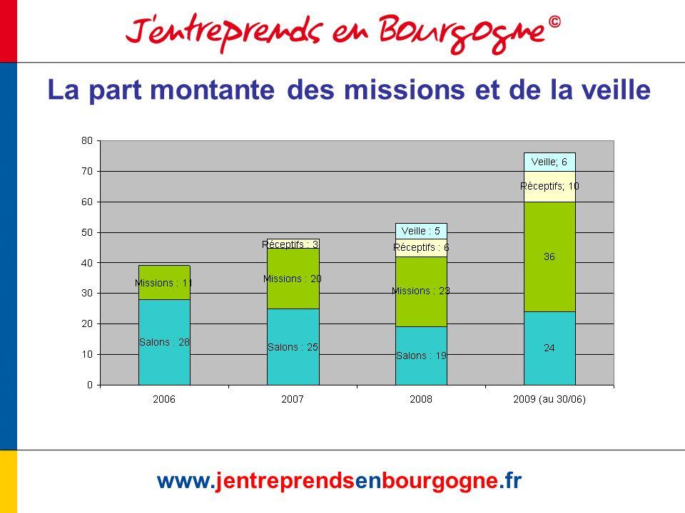 www.jentreprendsenbourgogne.fr Un nombre de participants en croissance