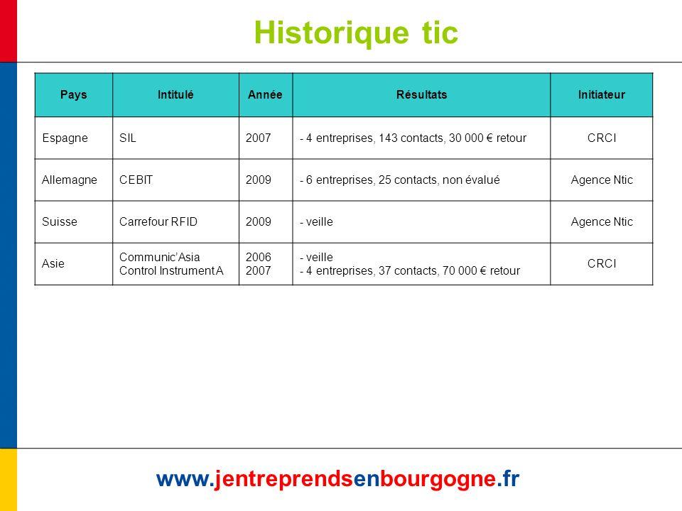 Historique tic www.jentreprendsenbourgogne.fr PaysIntituléAnnéeRésultatsInitiateur EspagneSIL2007- 4 entreprises, 143 contacts, 30 000 retourCRCI AllemagneCEBIT2009- 6 entreprises, 25 contacts, non évaluéAgence Ntic SuisseCarrefour RFID2009- veilleAgence Ntic Asie CommunicAsia Control Instrument A 2006 2007 - veille - 4 entreprises, 37 contacts, 70 000 retour CRCI