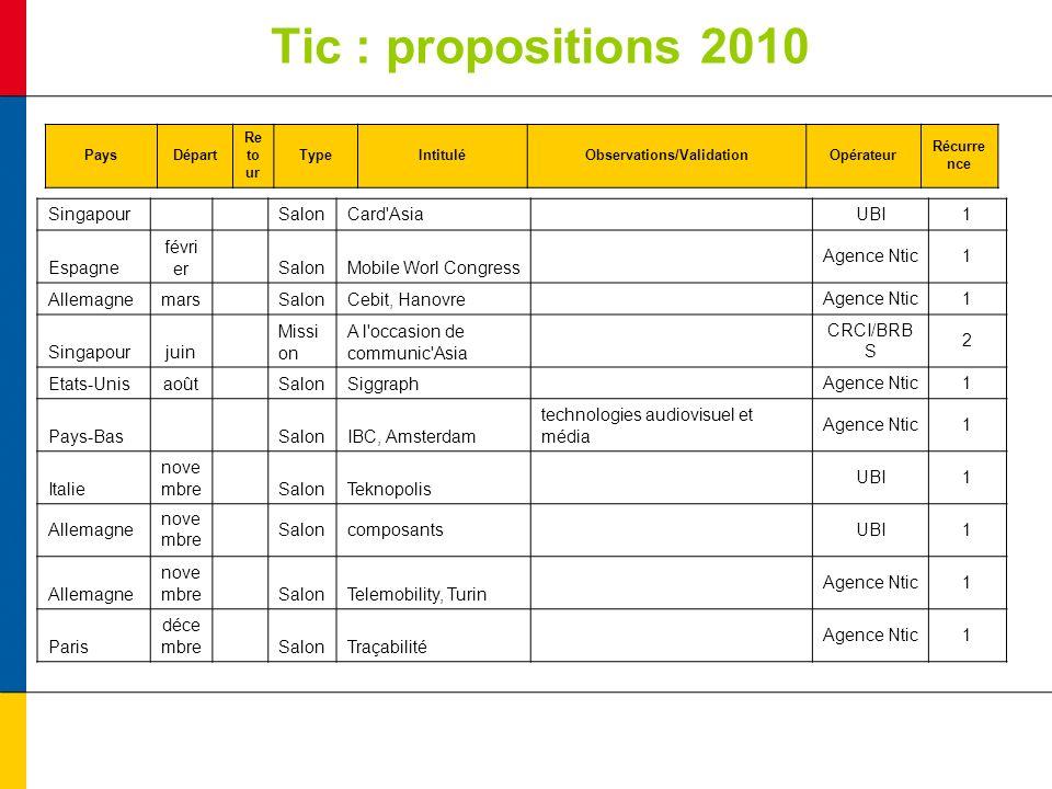 Tic : propositions 2010 PaysDépart Re to ur TypeIntituléObservations/ValidationOpérateur Récurre nce Singapour SalonCard'Asia UBI1 Espagne févri er Sa