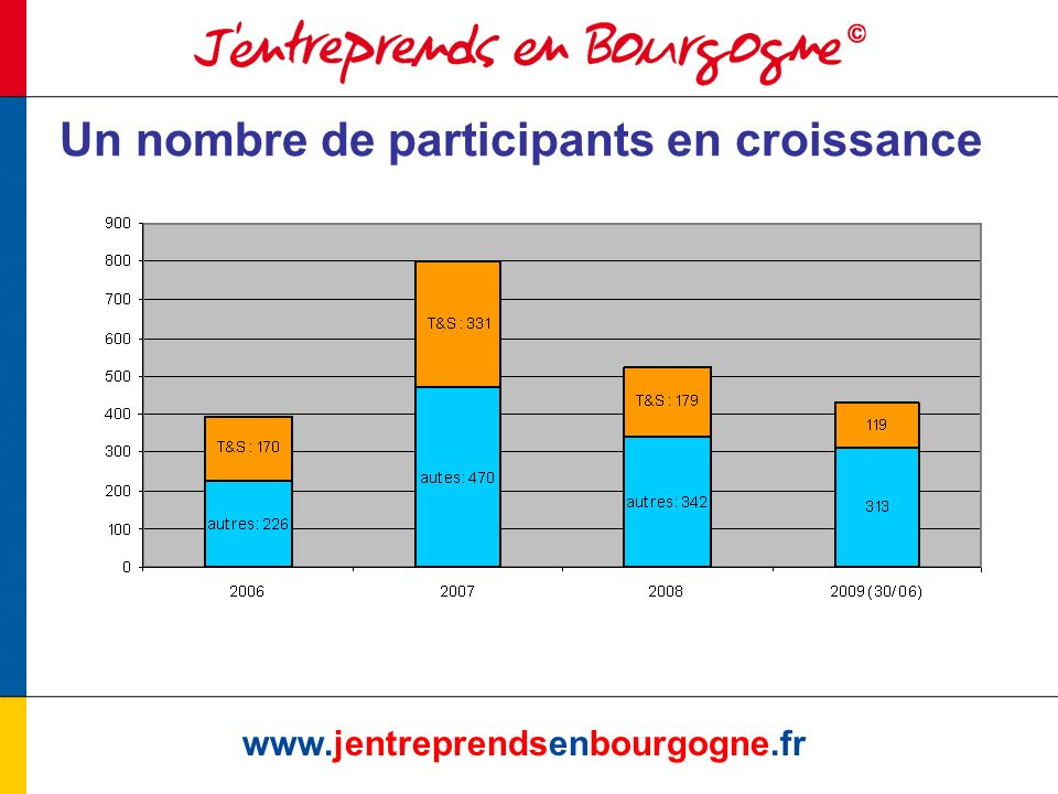 www.jentreprendsenbourgogne.fr Un nombre de participants en croissance