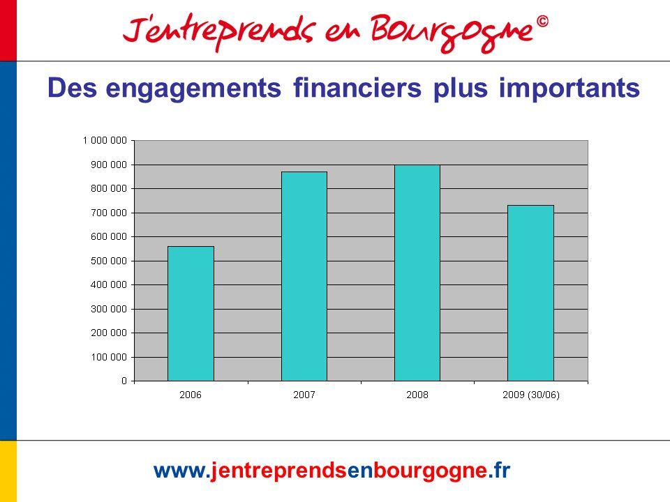 Les nouveautés 2010 www.jentreprendsenbourgogne.fr Un seul programme région-national suite à la convention quadripartite Saisie dans JEB par tous les opérateurs des participants aux actions collectives 2009-2010