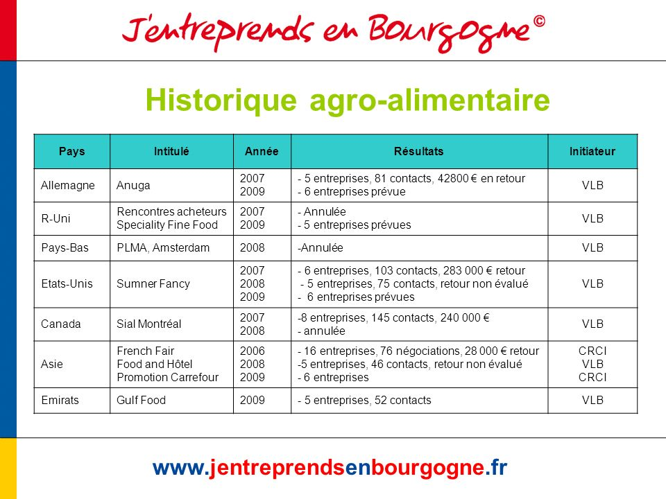 Historique agro-alimentaire www.jentreprendsenbourgogne.fr PaysIntituléAnnéeRésultatsInitiateur AllemagneAnuga 2007 2009 - 5 entreprises, 81 contacts, 42800 en retour - 6 entreprises prévue VLB R-Uni Rencontres acheteurs Speciality Fine Food 2007 2009 - Annulée - 5 entreprises prévues VLB Pays-BasPLMA, Amsterdam2008-AnnuléeVLB Etats-UnisSumner Fancy 2007 2008 2009 - 6 entreprises, 103 contacts, 283 000 retour - 5 entreprises, 75 contacts, retour non évalué - 6 entreprises prévues VLB CanadaSial Montréal 2007 2008 -8 entreprises, 145 contacts, 240 000 - annulée VLB Asie French Fair Food and Hôtel Promotion Carrefour 2006 2008 2009 - 16 entreprises, 76 négociations, 28 000 retour -5 entreprises, 46 contacts, retour non évalué - 6 entreprises CRCI VLB CRCI EmiratsGulf Food2009- 5 entreprises, 52 contactsVLB