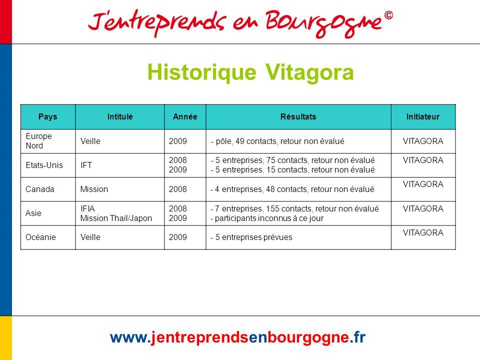 Historique Vitagora www.jentreprendsenbourgogne.fr PaysIntituléAnnéeRésultatsInitiateur Europe Nord Veille2009- pôle, 49 contacts, retour non évaluéVI