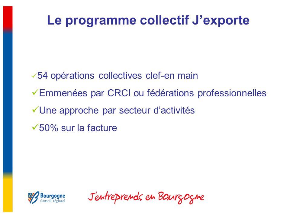 Le programme collectif Jexporte 54 opérations collectives clef-en main Emmenées par CRCI ou fédérations professionnelles Une approche par secteur dactivités 50% sur la facture