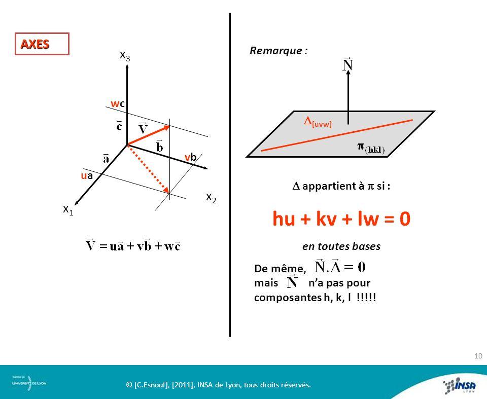 x2x2 x1x1 x3x3 uaua vbvb wcwc AXES Remarque : [uvw] appartient à si : hu + kv + lw = 0 en toutes bases De même, mais na pas pour composantes h, k, l !