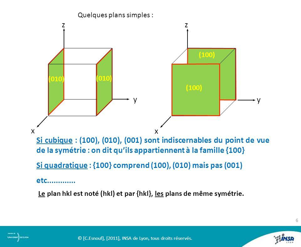 Quelques plans simples : z x y (100) Si cubique : (100), (010), (001) sont indiscernables du point de vue de la symétrie : on dit quils appartiennent