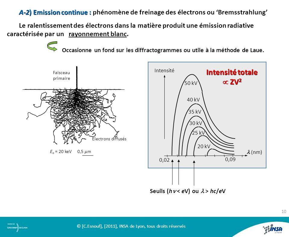 A-2) Emission continue : phénomène de freinage des électrons ou Bremsstrahlung Le ralentissement des électrons dans la matière produit une émission ra