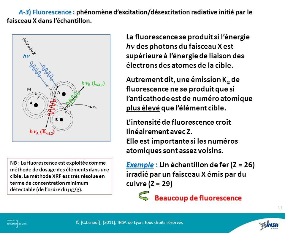 A-3) Fluorescence : phénomène dexcitation/désexcitation radiative initié par le faisceau X dans léchantillon. A A K B K L L M eSeS Faisceau X h h L h