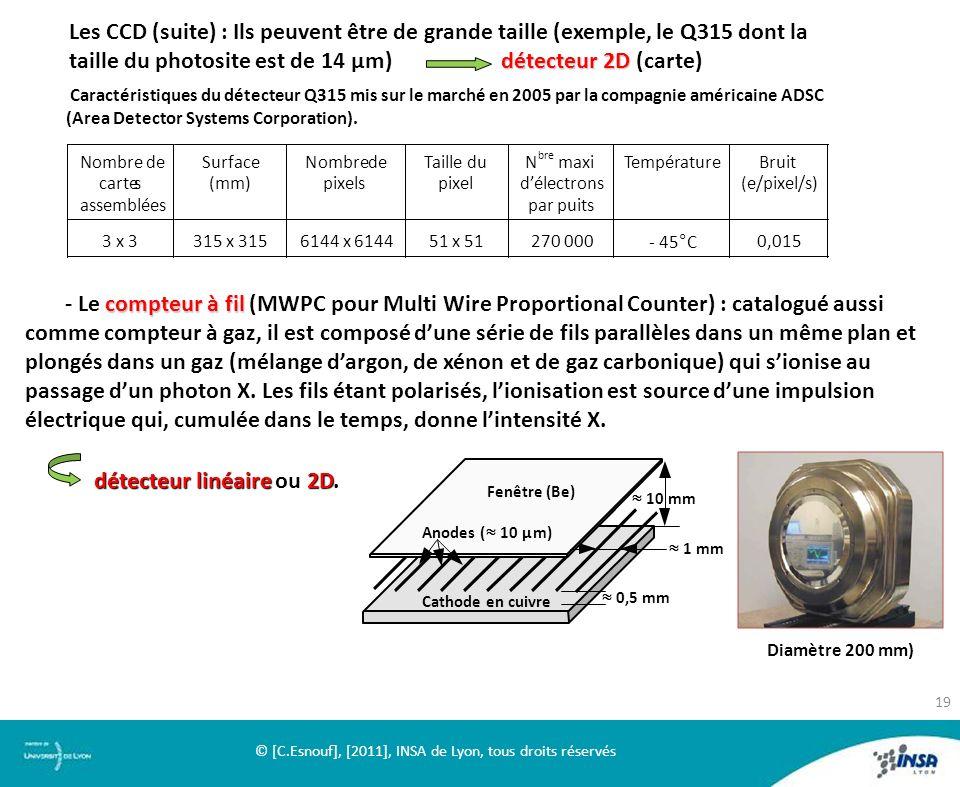 Les CCD (suite) : Ils peuvent être de grande taille (exemple, le Q315 dont la détecteur 2D taille du photosite est de 14 µm) détecteur 2D (carte) comp
