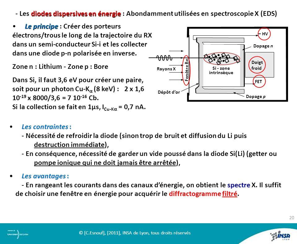diodes dispersives en énergie - Les diodes dispersives en énergie : Abondamment utilisées en spectroscopie X (EDS) Le principeLe principe : Créer des