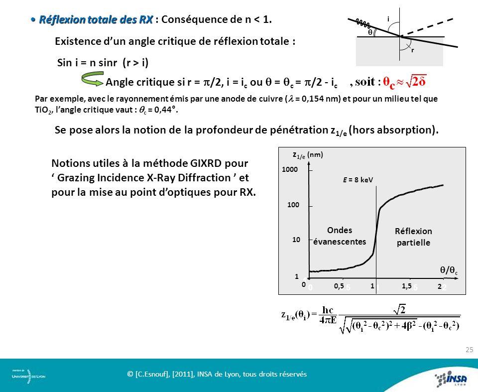 Réflexion totaledes RXRéflexion totale des RX : Conséquence de n < 1. Existence dun angle critique de réflexion totale : Sin i = n sinr (r > i) Angle