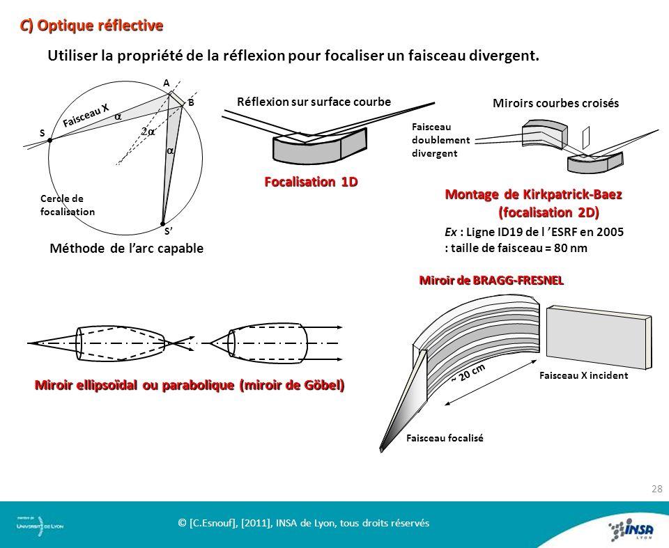C) Optique réflective Utiliser la propriété de la réflexion pour focaliser un faisceau divergent. Faisceau X incident Faisceau focalisé Miroir de BRAG