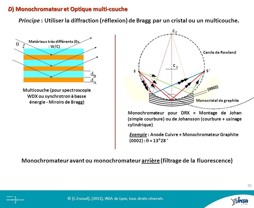 D) Monochromateur et Optique multi-couche Principe : Utiliser la diffraction (réflexion) de Bragg par un cristal ou un multicouche. S S' (0002) Monocr