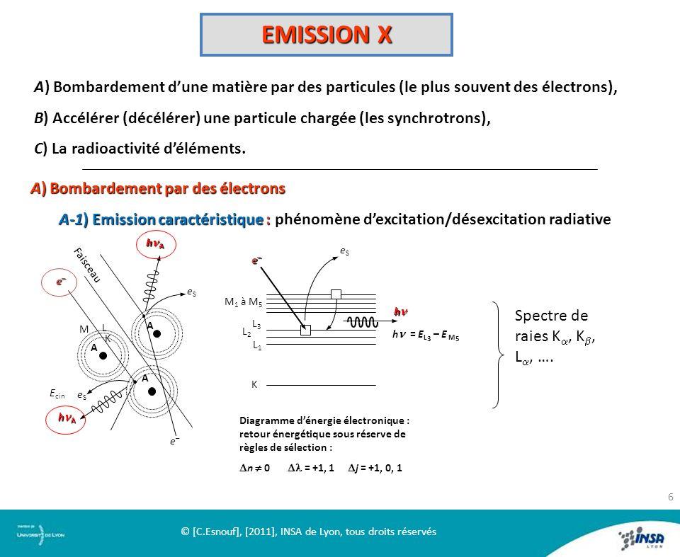 EMISSION X A) Bombardement dune matière par des particules (le plus souvent des électrons), B) Accélérer (décélérer) une particule chargée (les synchr