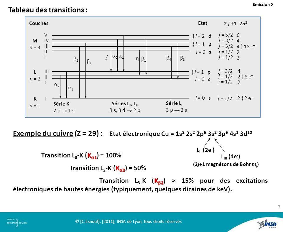} l = 2 d } l = 1 p l = 0 s V IV III II I M n = 3 j = 5/2 j = 3/2 j = 1/2 6 4 4 } 18 e – 2 L n = 2 K n = 1 III II I } l = 1 p l = 0 s j = 3/2 j = 1/2