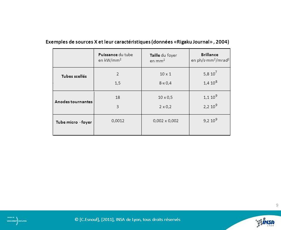 Exemples de sources X et leur caractéristiques (données «Rigaku Journal», 2004) - Tube microfoyer Puissance du tube en kW/mm 2 Taille du foyer en mm 2