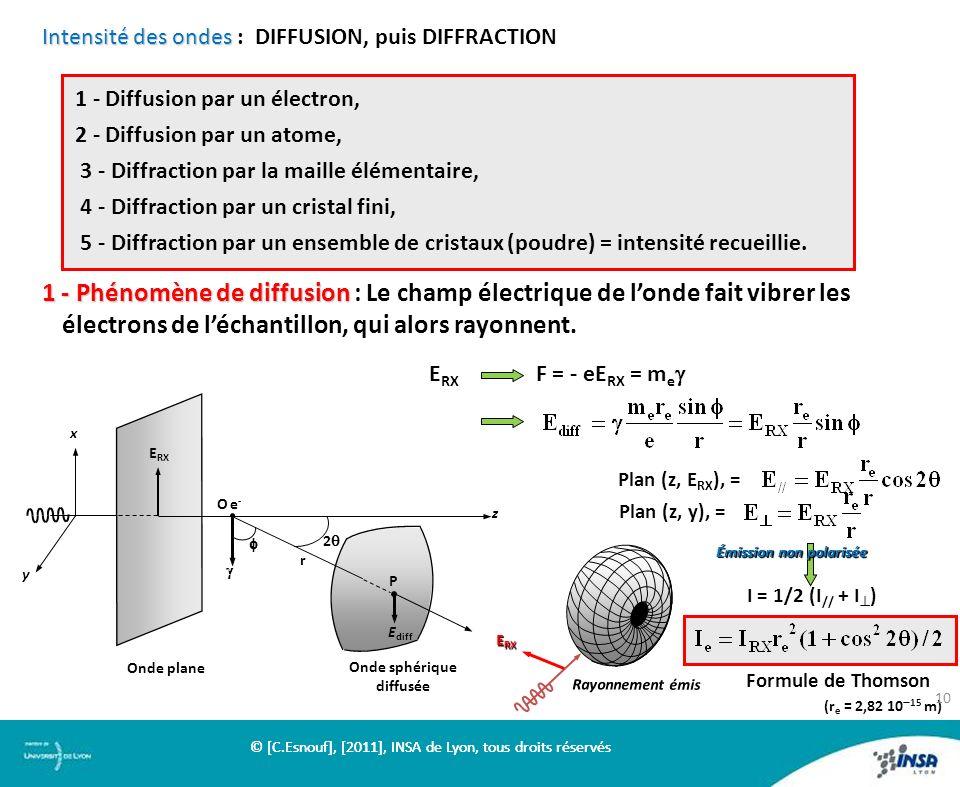Intensité des ondes Intensité des ondes : DIFFUSION, puis DIFFRACTION 1 - Phénomène de diffusion 1 - Phénomène de diffusion : Le champ électrique de l