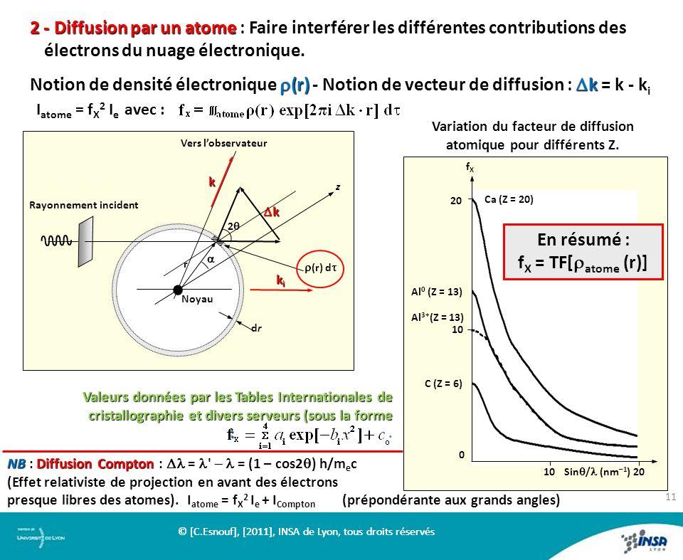 2 - Diffusion par un atome 2 - Diffusion par un atome : Faire interférer les différentes contributions des électrons du nuage électronique. (r) k Noti