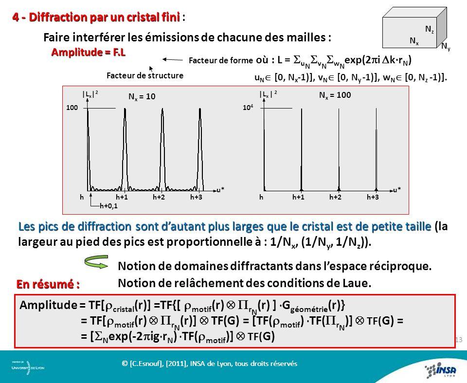 4 - Diffraction par un cristal fini 4 - Diffraction par un cristal fini : Faire interférer les émissions de chacune des mailles : Amplitude = F.L Fair