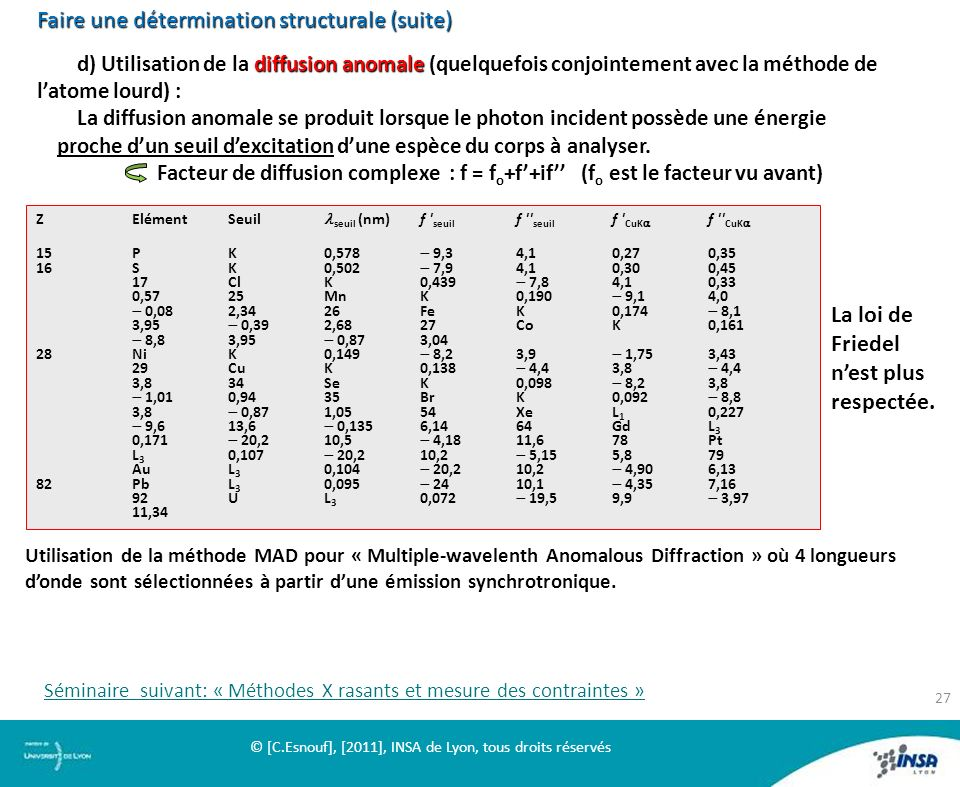 Faire une détermination structurale (suite) diffusion anomale d) Utilisation de la diffusion anomale (quelquefois conjointement avec la méthode de lat