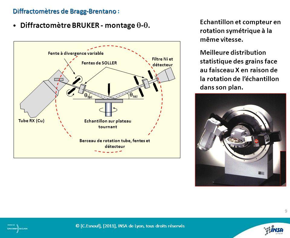 Diffractomètres de Bragg-Brentano Diffractomètres de Bragg-Brentano : Diffractomètre BRUKER - montage -. hkl Tube RX (Cu) Fente à divergence variable