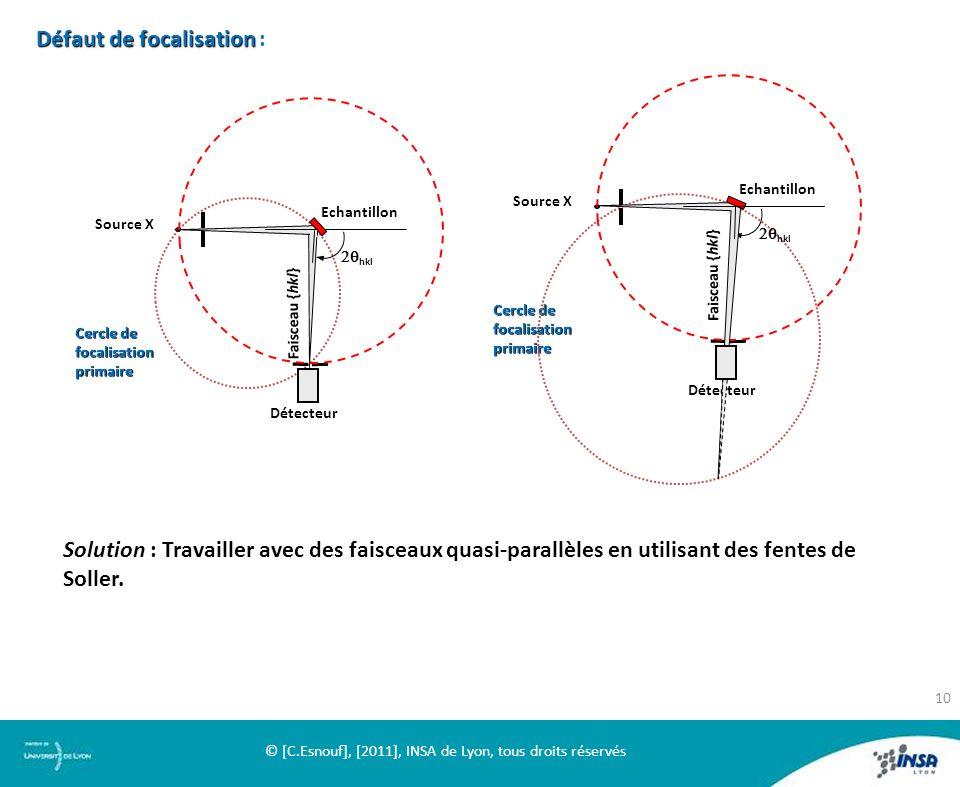 Cercle de focalisation primaire hkl Faisceau {hkl} Détecteur Echantillon Source X Cercle de focalisation primaire hkl Faisceau {hkl} Détecteur Echanti