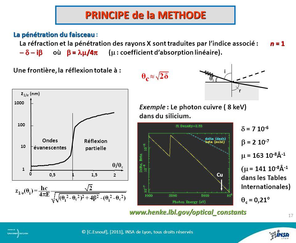 PRINCIPE de la METHODE La pénétration du faisceau La pénétration du faisceau : n = 1 i où = /4 ( : coefficient dabsorption linéaire) La réfraction et