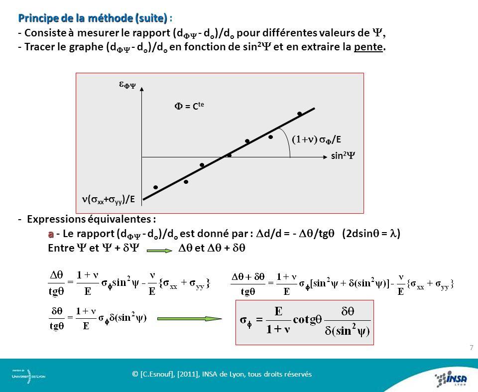 Principe de la méthode (suite) Principe de la méthode (suite) : - Consiste à mesurer le rapport (d - d o )/d o pour différentes valeurs de - Tracer le