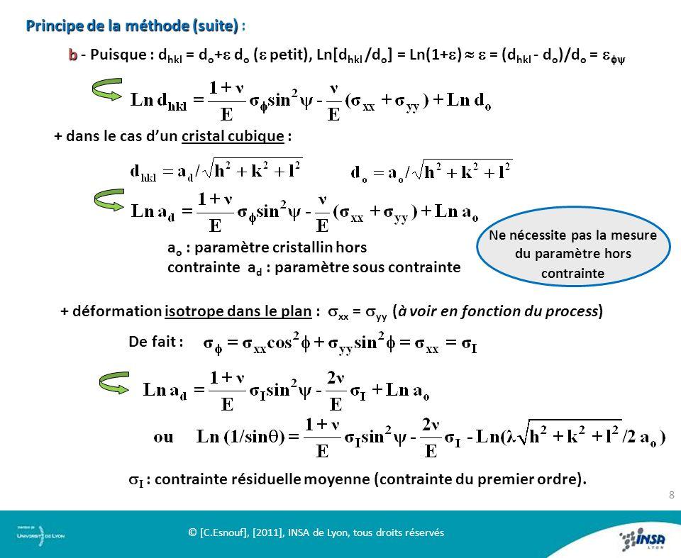 Principe de la méthode (suite) Principe de la méthode (suite) : b b - Puisque : d hkl = d o + d o ( petit), Ln[d hkl /d o ] = Ln(1+ ) = (d hkl - d o )
