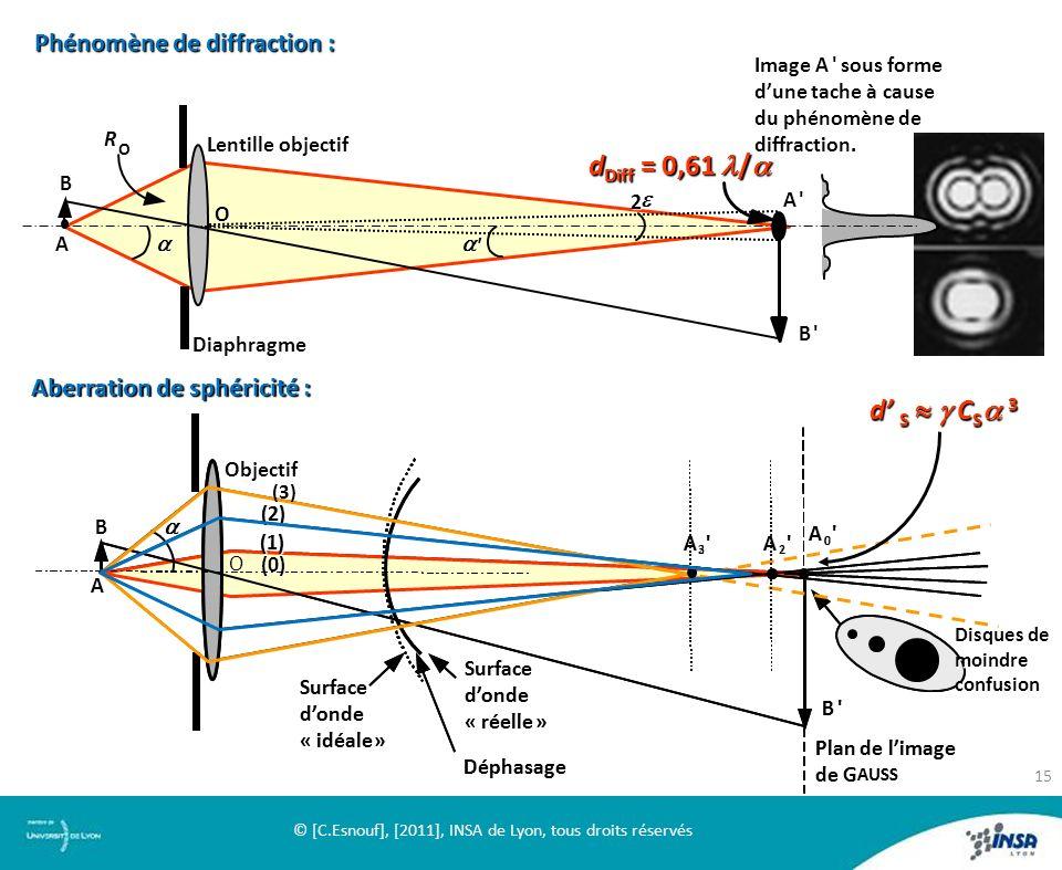 Phénomène de diffraction : A B A' B' R O 2 O ' Diaphragme Lentille objectif Image A ' sous forme sous forme dune tache à cause du phénomène de diffrac