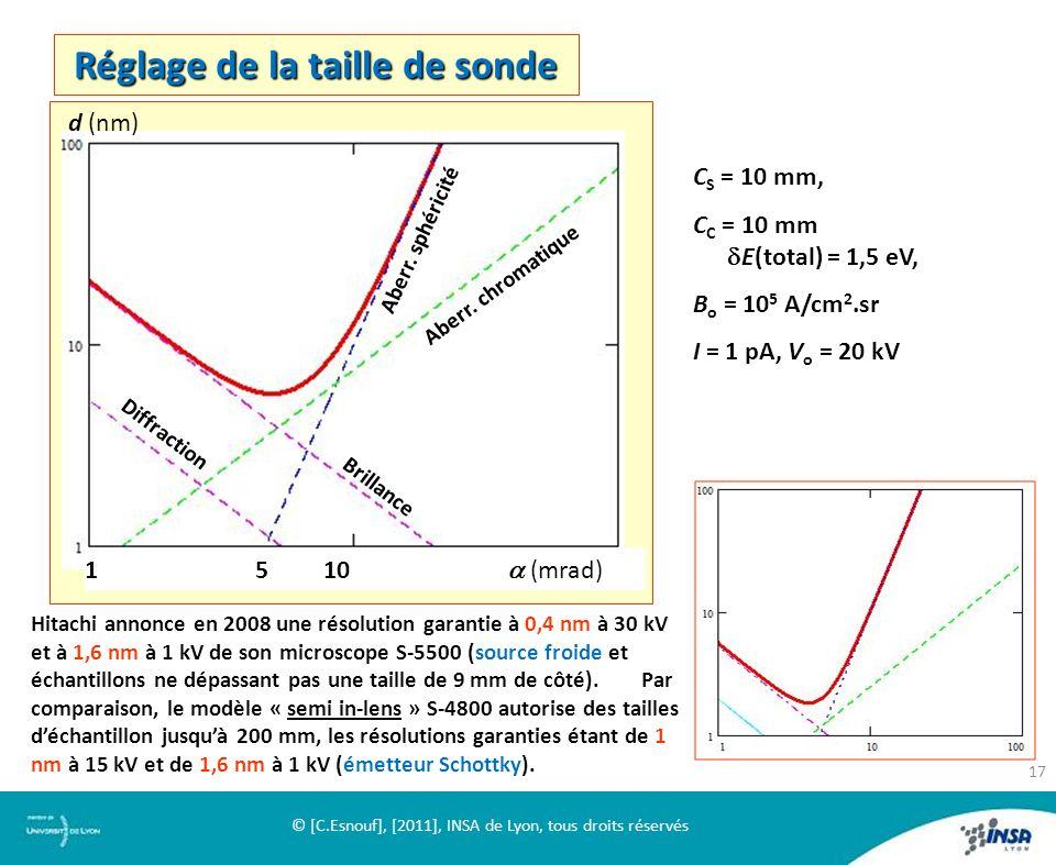 Réglage de la taille de sonde Brillance Diffraction Aberr. sphéricité Aberr. chromatique 1 5 10 (mrad) d (nm) C S = 10 mm, C C = 10 mm E(total) = 1,5