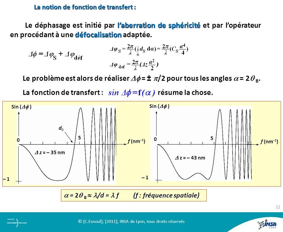 La notion de fonction de transfert : laberration de sphéricité défocalisation Le déphasage est initié par laberration de sphéricité et par lopérateur