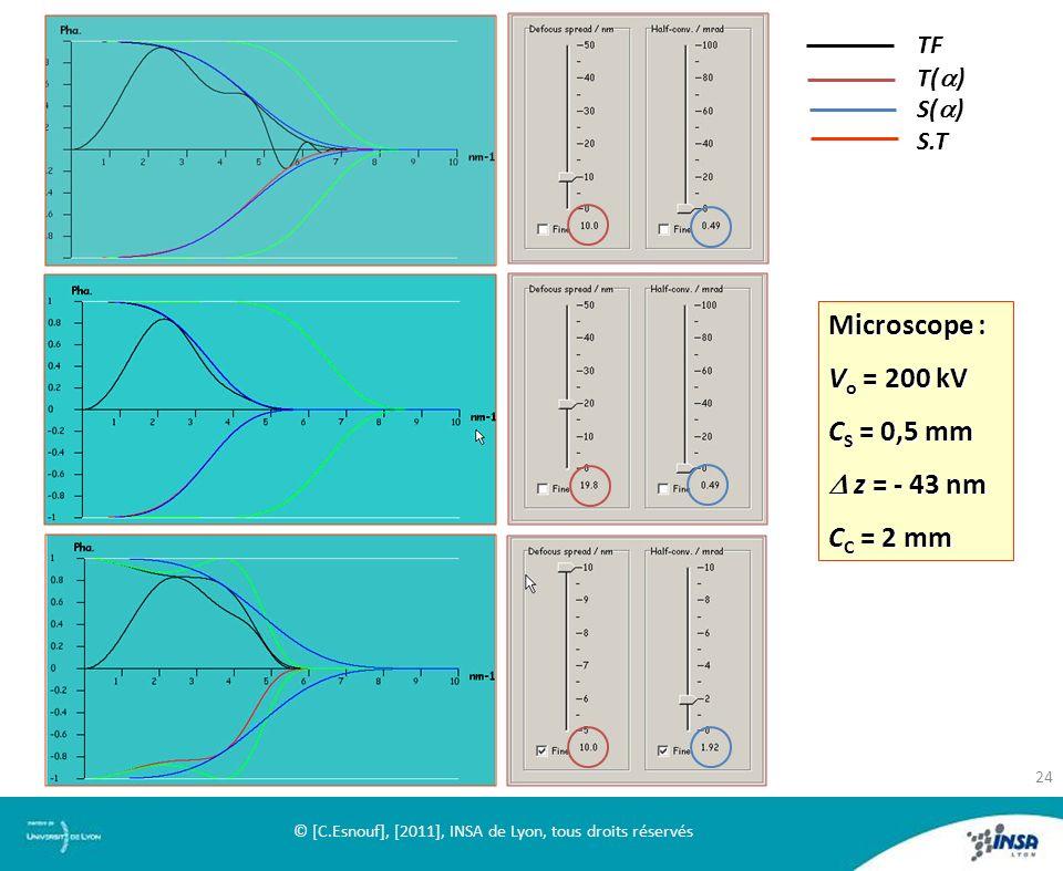 TF T( ) S( ) S.T Microscope : V o = 200 kV C S = 0,5 mm z = - 43 nm z = - 43 nm C C = 2 mm 24 © [C.Esnouf], [2011], INSA de Lyon, tous droits réservés