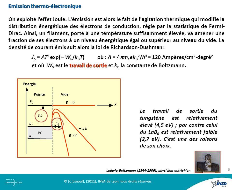 20 µm Pointe froide Pointe froide : pointe très effilée en tungstène - T = 20°C Emission de champ En présence d un champ électrique externe convenablement dirigé E, il y a diminution du travail de sortie d une quantité voisine de 3,8 10 4 (exprimée en eV et E en V/cm).
